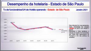 ABIH-SP divulga desempenho da hotelaria e aponta tendências