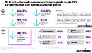 Estudo da Accenture aponta turismo como setor mais impactado pela pandemia